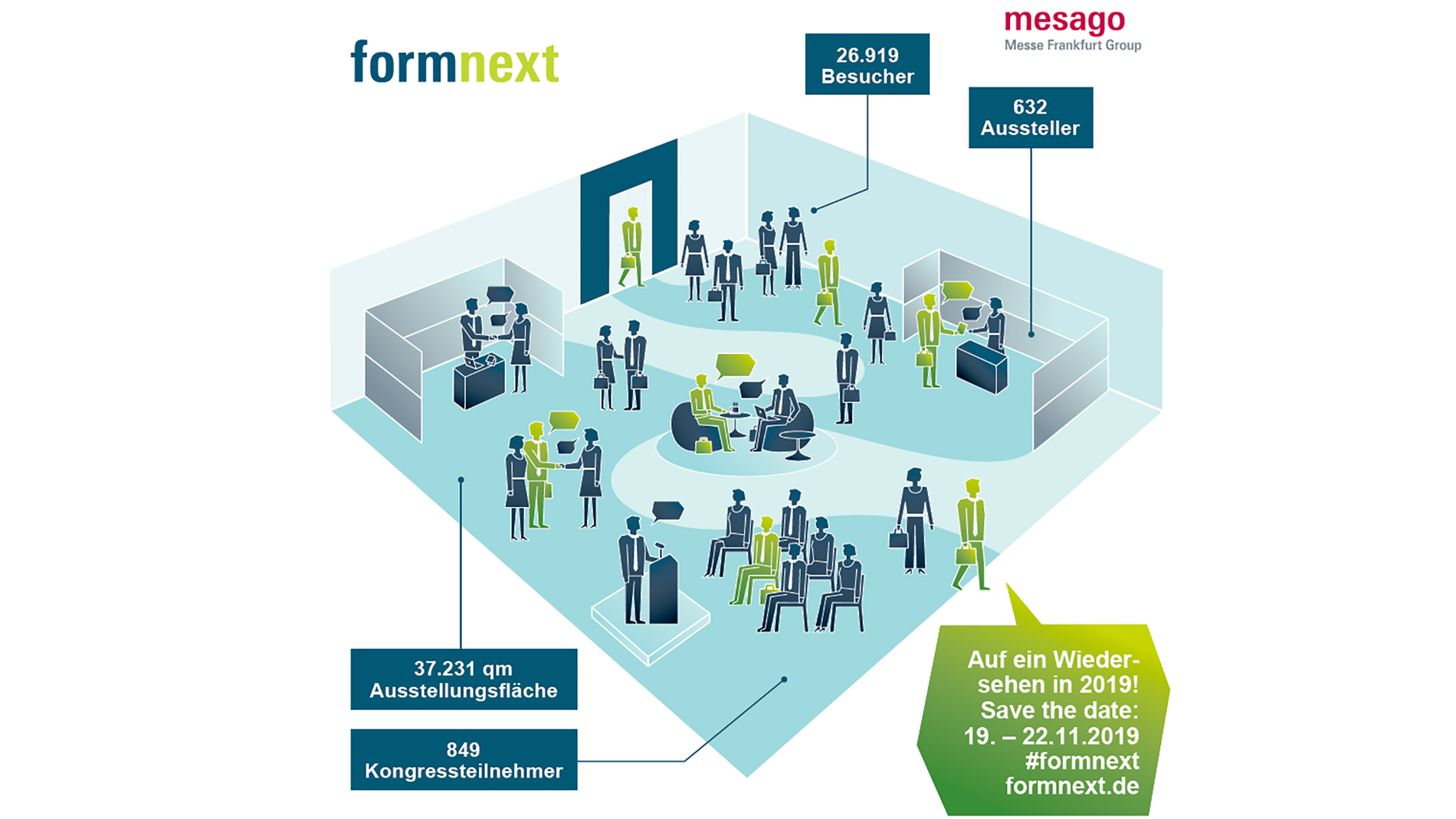 Formnext 2018 infographic, German and English version